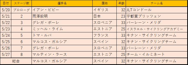 f:id:SuzuTamaki:20180531235721p:plain