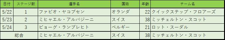 f:id:SuzuTamaki:20180601001143p:plain