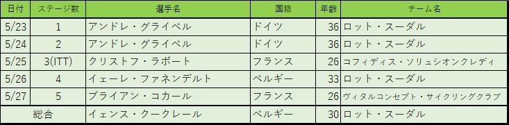 f:id:SuzuTamaki:20180601003507p:plain