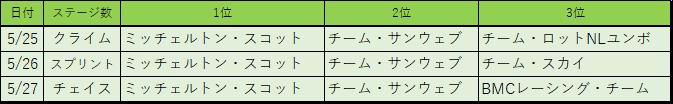 f:id:SuzuTamaki:20180601004621p:plain