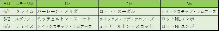 f:id:SuzuTamaki:20180610163809p:plain