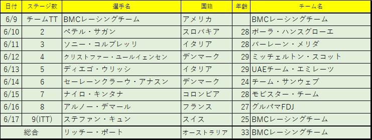 f:id:SuzuTamaki:20180620005110p:plain