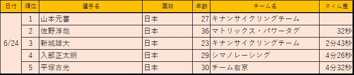 f:id:SuzuTamaki:20180713232508p:plain