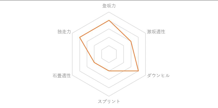 f:id:SuzuTamaki:20181125015353p:plain