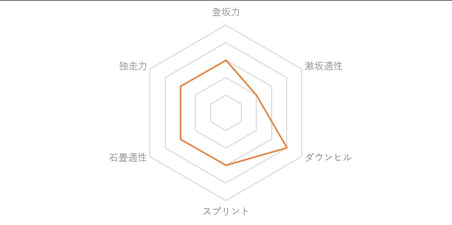 f:id:SuzuTamaki:20181128234243p:plain