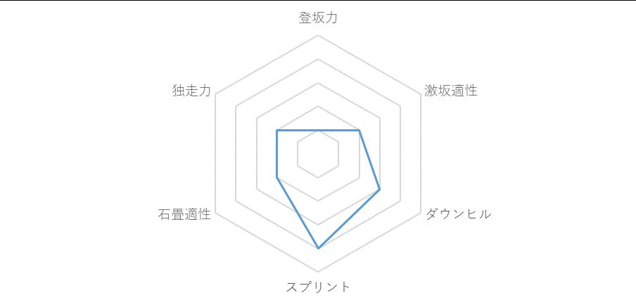 f:id:SuzuTamaki:20181209003826p:plain