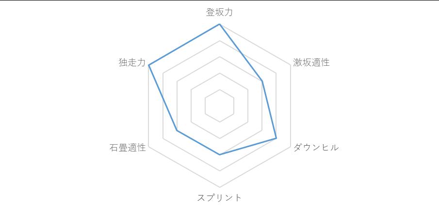 f:id:SuzuTamaki:20181228224738p:plain
