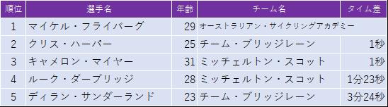 f:id:SuzuTamaki:20190202214050p:plain