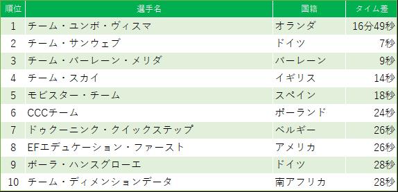 f:id:SuzuTamaki:20190303224641p:plain