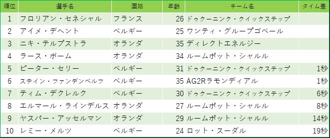 f:id:SuzuTamaki:20190307225652p:plain