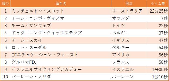 f:id:SuzuTamaki:20190317230352p:plain