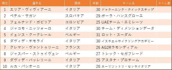 f:id:SuzuTamaki:20190319004318p:plain