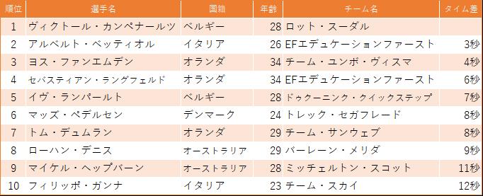 f:id:SuzuTamaki:20190323221213p:plain
