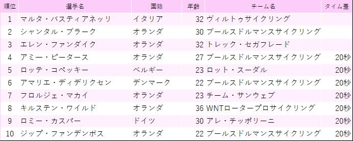f:id:SuzuTamaki:20190324012933p:plain