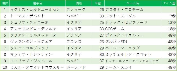 f:id:SuzuTamaki:20190331165733p:plain