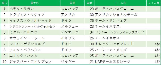 f:id:SuzuTamaki:20190518202520p:plain