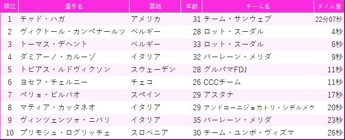 f:id:SuzuTamaki:20190603223923p:plain