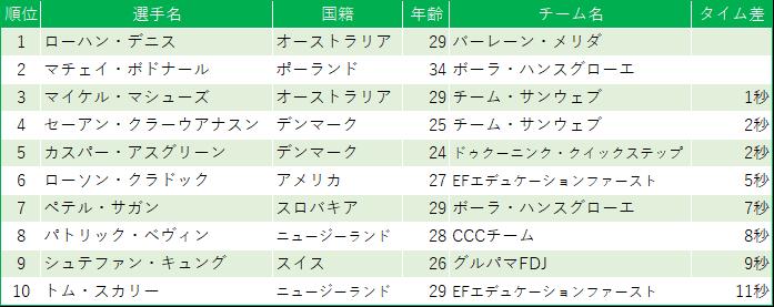 f:id:SuzuTamaki:20190622192435p:plain