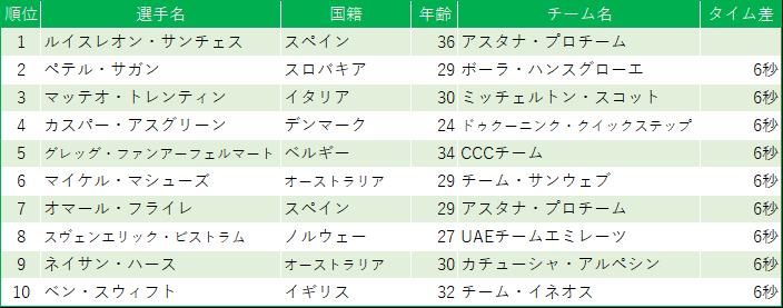 f:id:SuzuTamaki:20190622195501p:plain