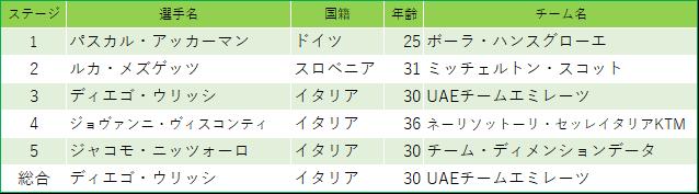 f:id:SuzuTamaki:20190624000347p:plain