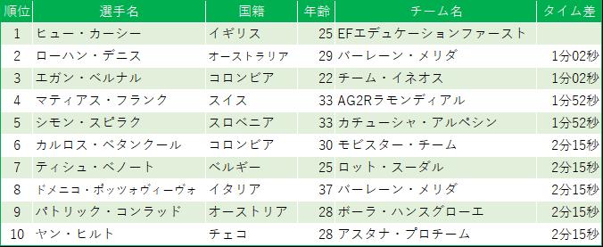 f:id:SuzuTamaki:20190624013050p:plain