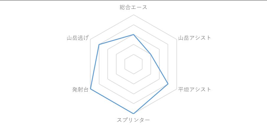 f:id:SuzuTamaki:20190628003250p:plain