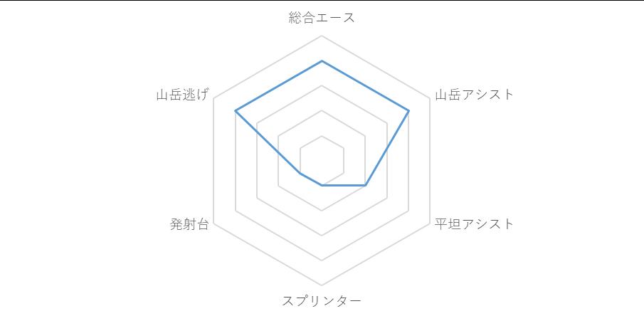 f:id:SuzuTamaki:20190703000015p:plain