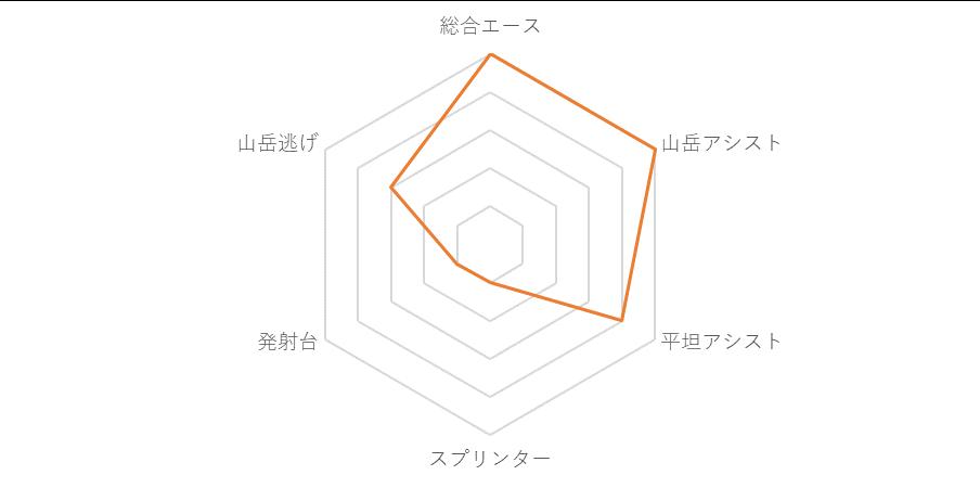 f:id:SuzuTamaki:20190703231725p:plain
