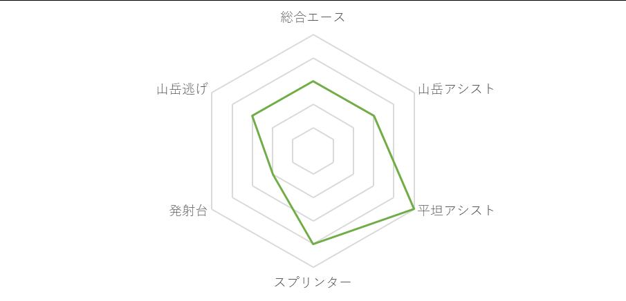 f:id:SuzuTamaki:20190704234415p:plain