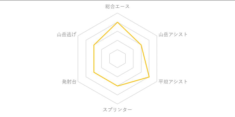 f:id:SuzuTamaki:20190705002944p:plain