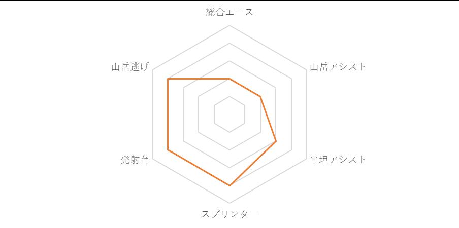 f:id:SuzuTamaki:20190705084610p:plain