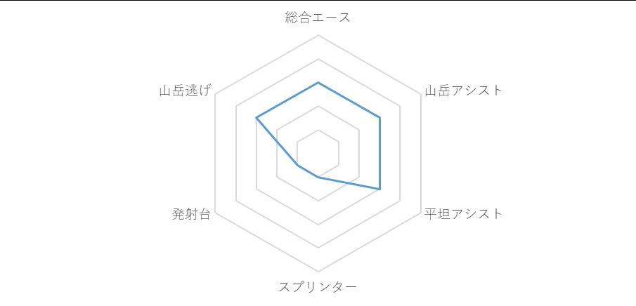 f:id:SuzuTamaki:20190706014212p:plain
