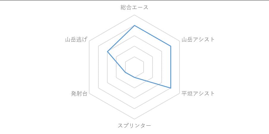f:id:SuzuTamaki:20190706022326p:plain