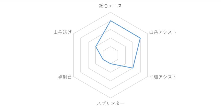 f:id:SuzuTamaki:20190706083700p:plain