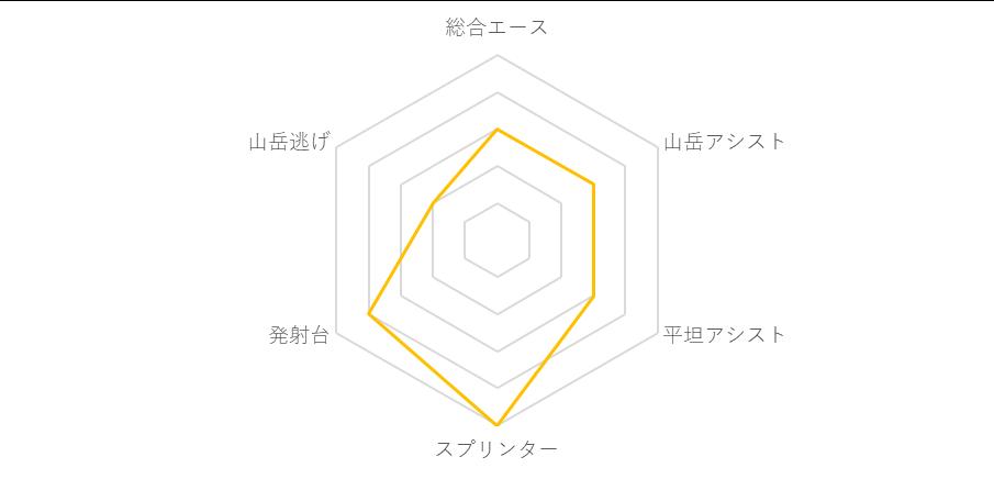 f:id:SuzuTamaki:20190706181056p:plain