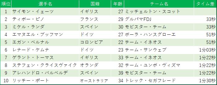 f:id:SuzuTamaki:20190722004358p:plain