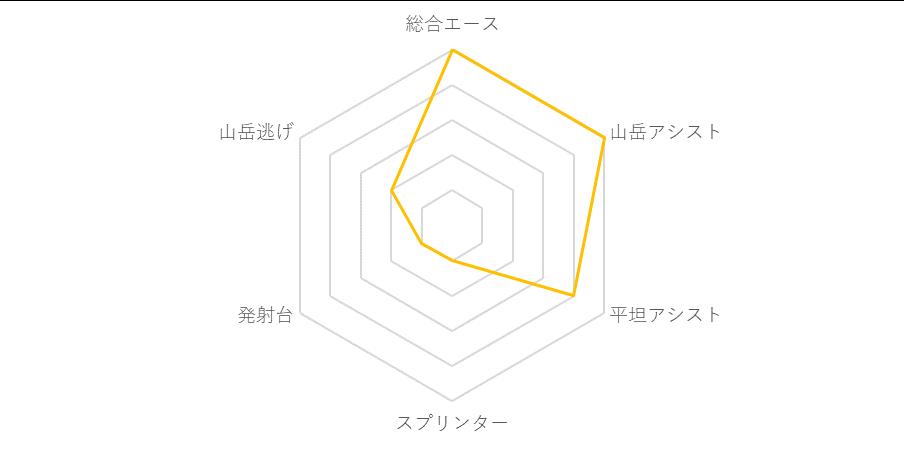 f:id:SuzuTamaki:20190820012805p:plain