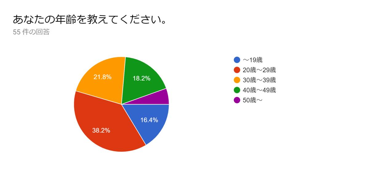 f:id:SuzuTamaki:20191117221638p:plain