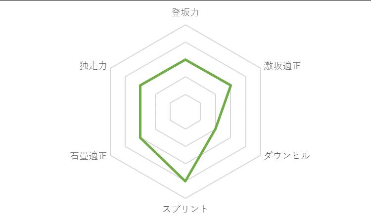 f:id:SuzuTamaki:20191130111955p:plain