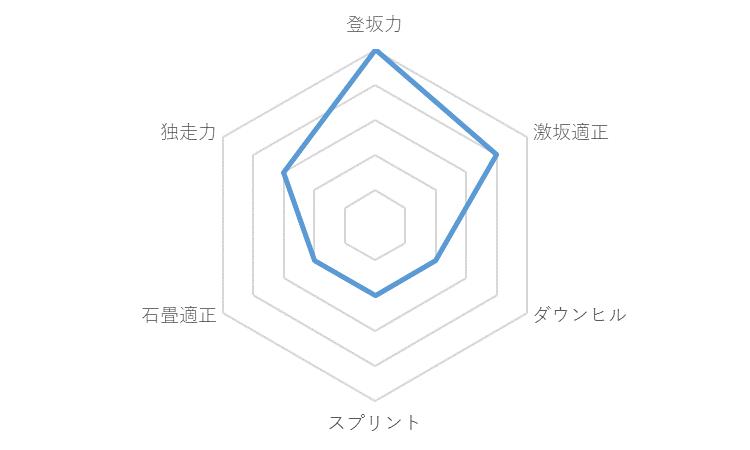 f:id:SuzuTamaki:20191130230828p:plain