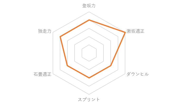 f:id:SuzuTamaki:20191130231404p:plain
