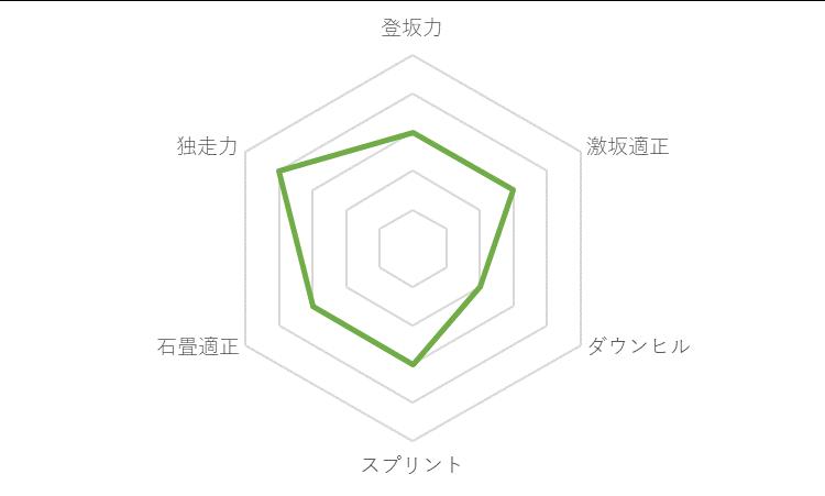 f:id:SuzuTamaki:20191130232206p:plain