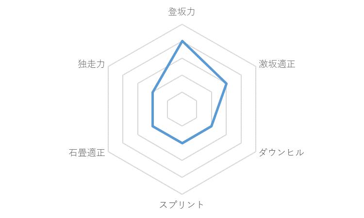 f:id:SuzuTamaki:20191203001910p:plain