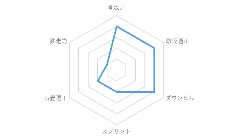 f:id:SuzuTamaki:20191209232200p:plain