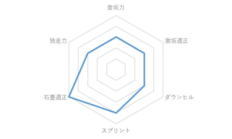 f:id:SuzuTamaki:20191212234350p:plain