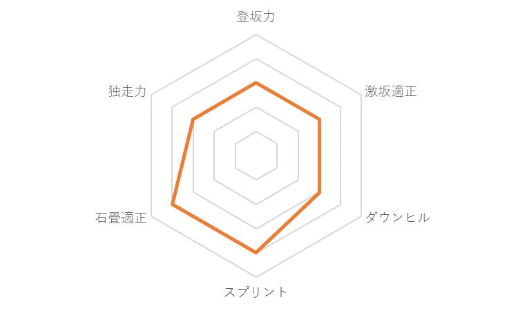 f:id:SuzuTamaki:20191212234529p:plain
