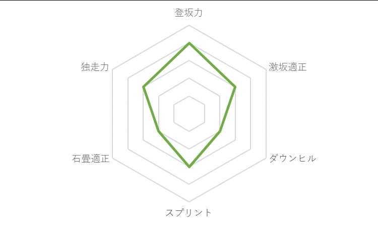 f:id:SuzuTamaki:20191212234607p:plain