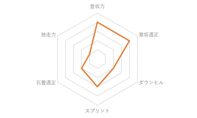 f:id:SuzuTamaki:20191213224407p:plain