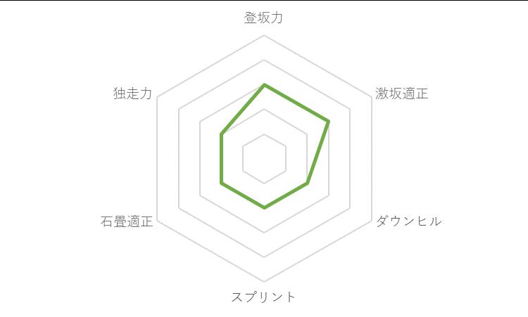 f:id:SuzuTamaki:20191213224428p:plain