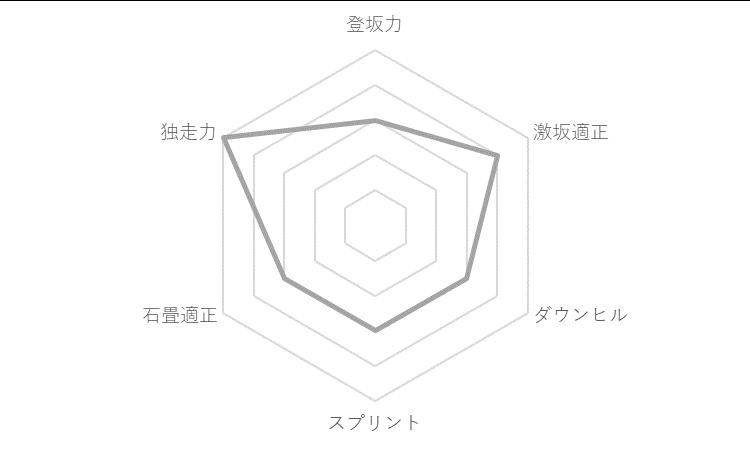 f:id:SuzuTamaki:20191215173753p:plain